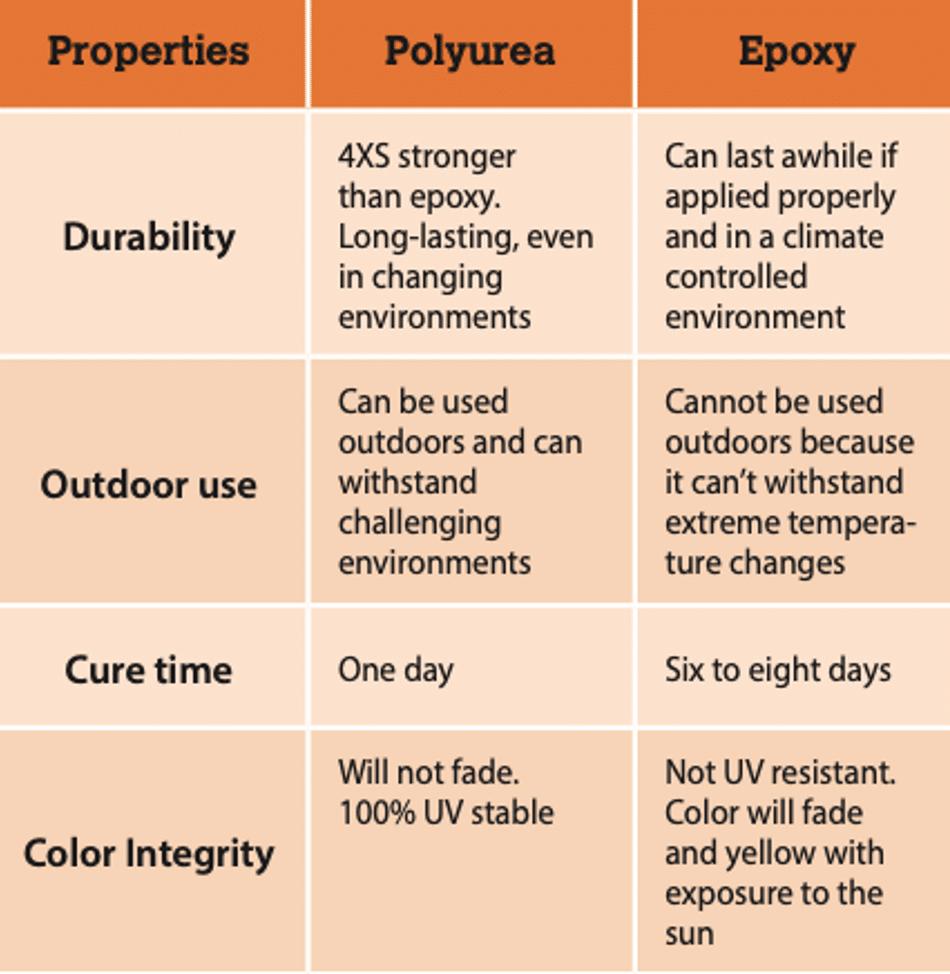 polyaspartic vs epoxy floor coatings