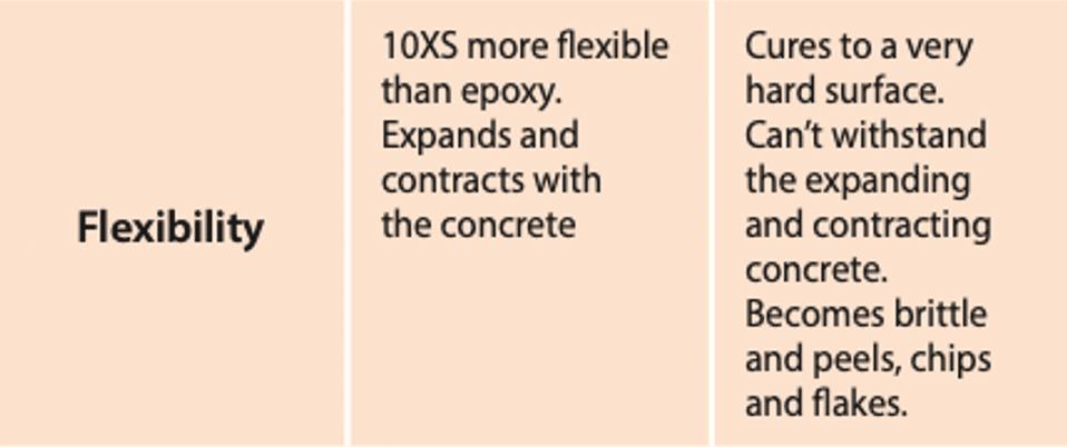 polyaspartic flexibility